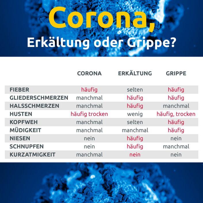 Infekt Oder Corona