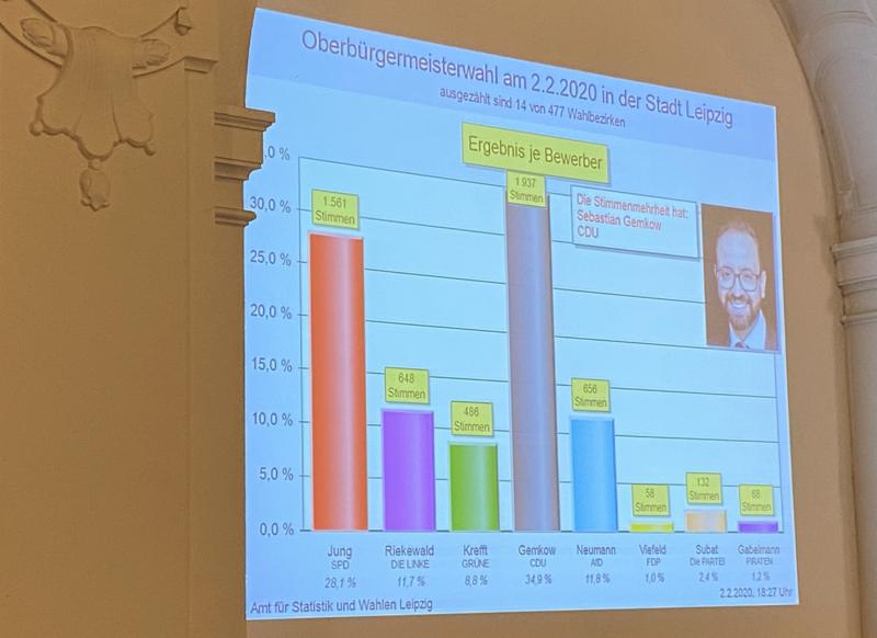 Erste Ergebnisse der Oberbürgermeisterwahl 2020